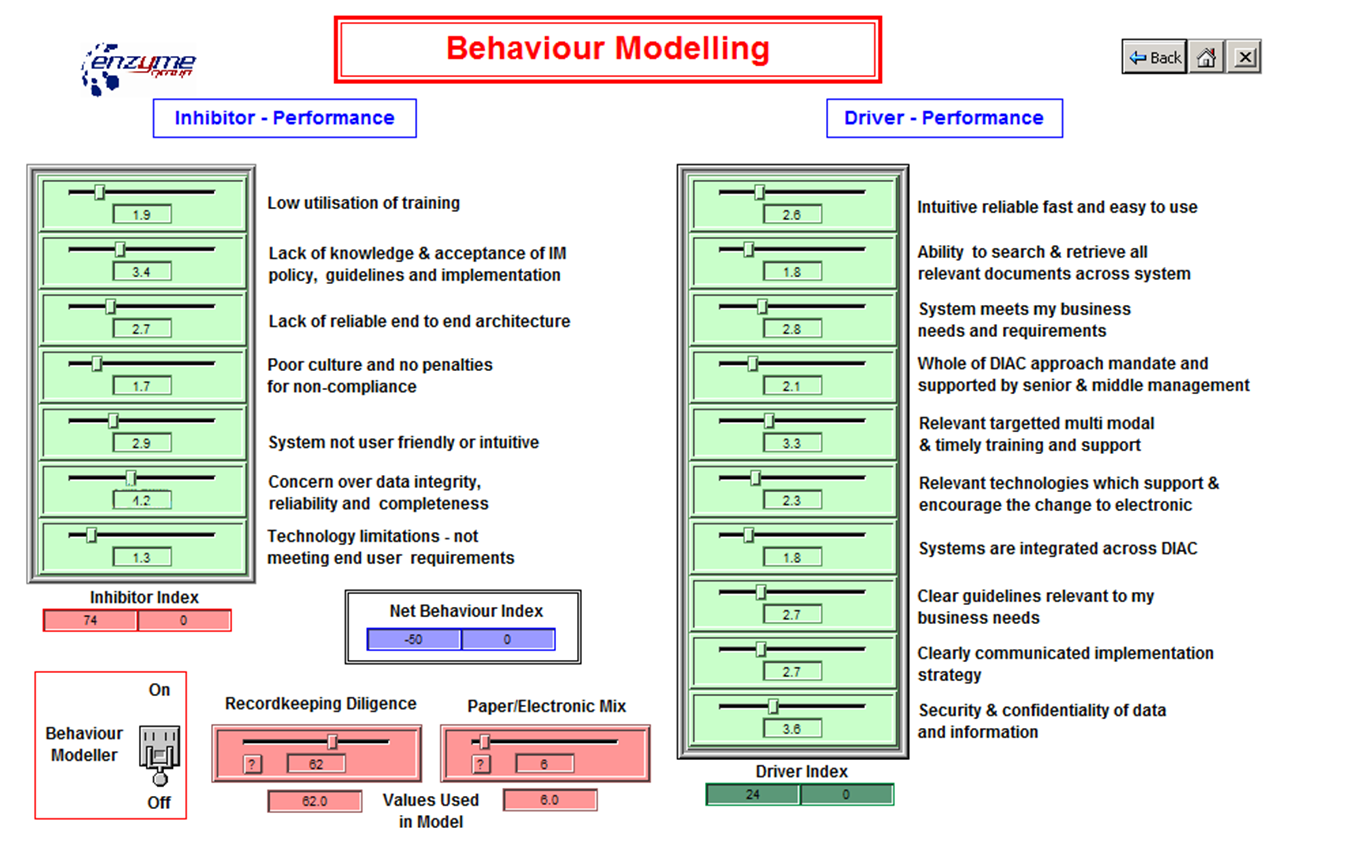 IM behaviour model