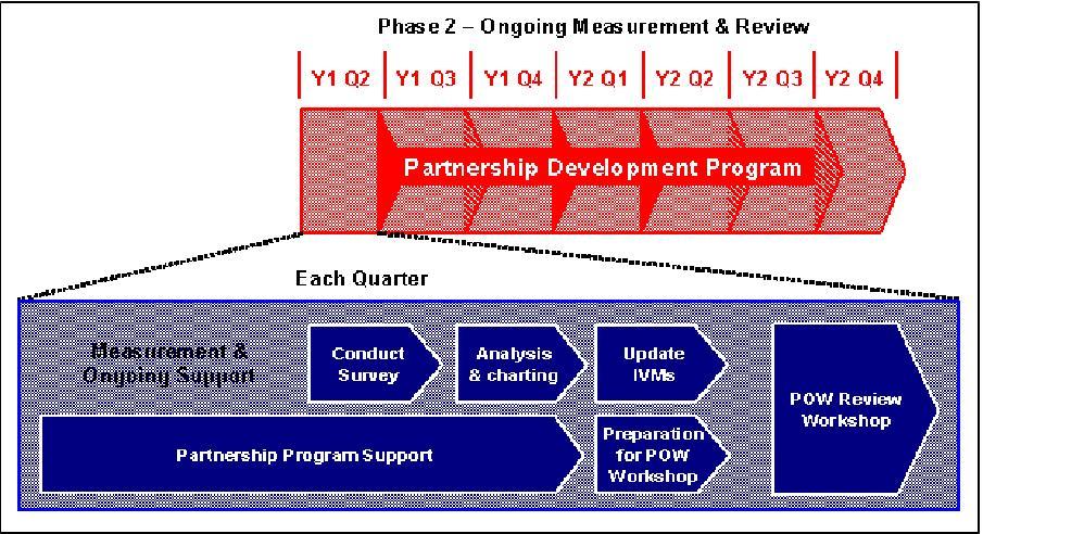 POW phase 2