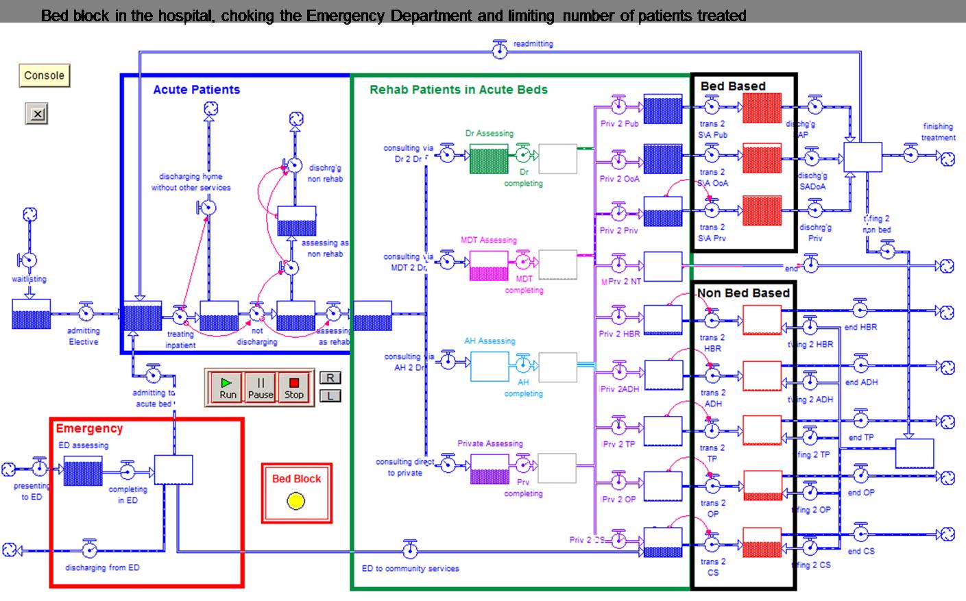 Rehab patient flow model