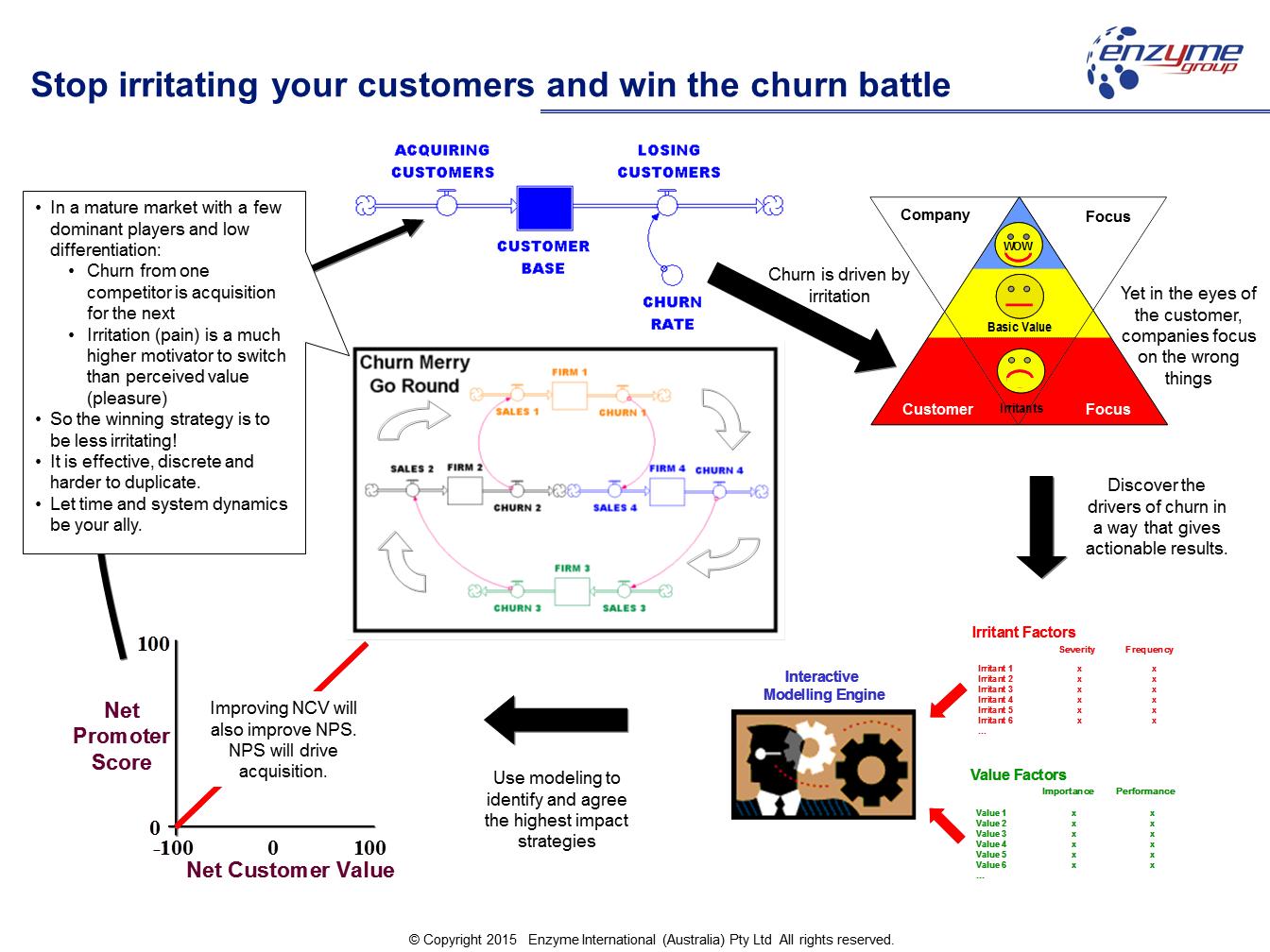 Winning the churn battle EA