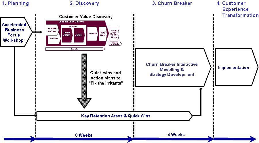 churn breaker pic2
