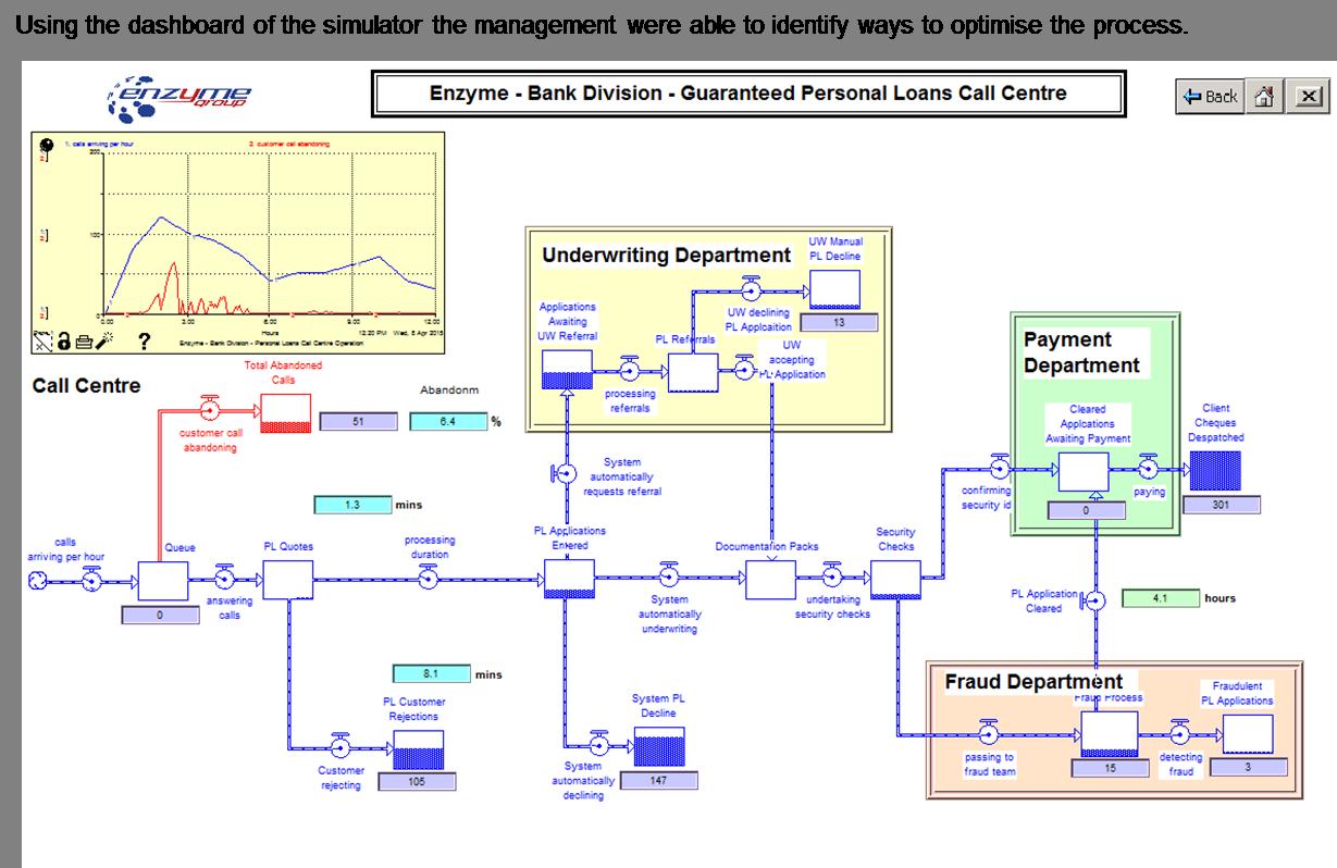 loan process model