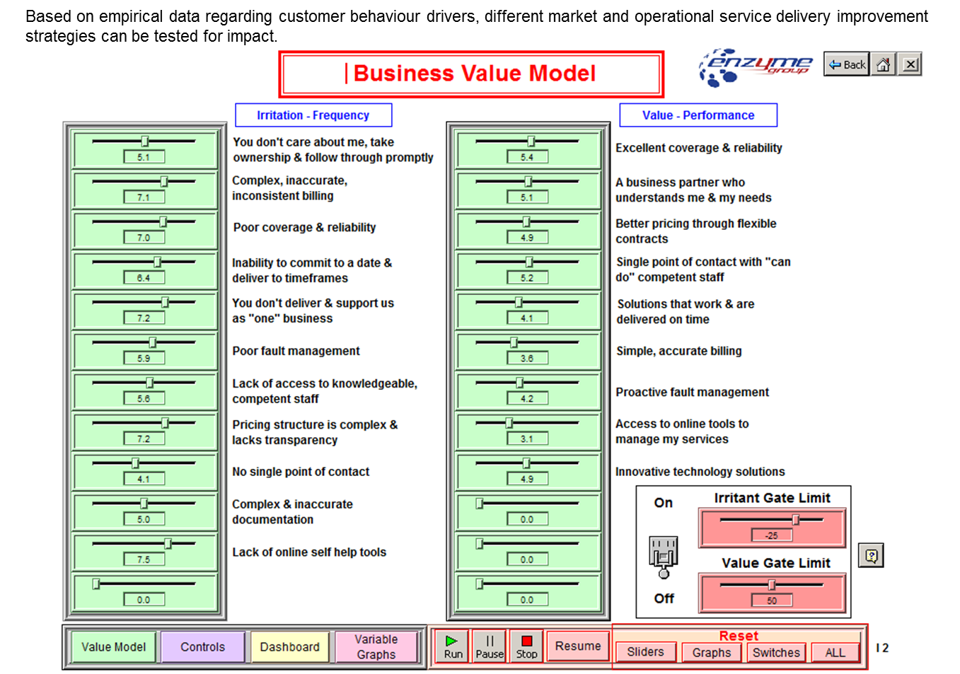 telco value model